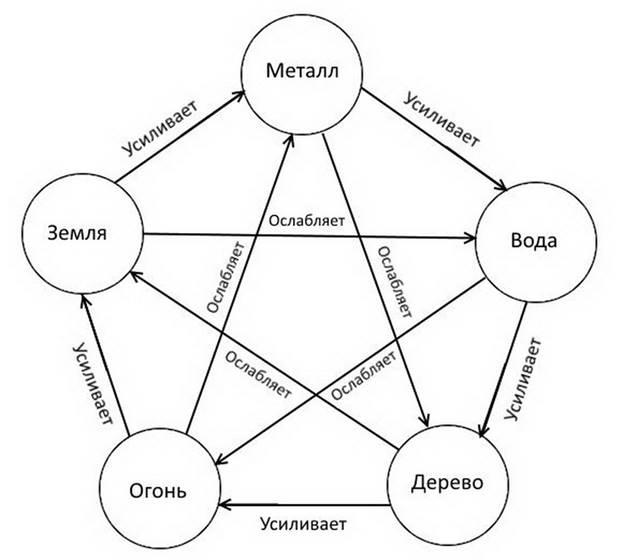 Дизайн интерьера по фэншуй: основные правила и требования